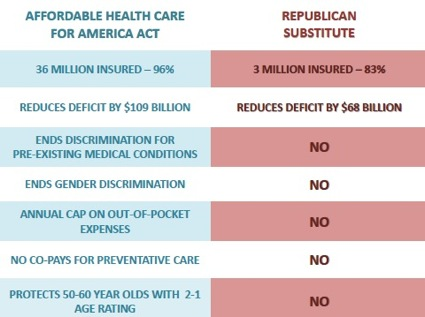 Health Care Plan Comparison