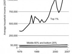 Hollowing Out of the American Middle Class