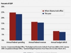 Spending, Taxes, Deficit: Lower Now Than Inauguration Day
