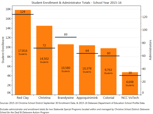 Enrollment & Administrator Totals.  2015-16 DOE School Profile & Christina School District Data