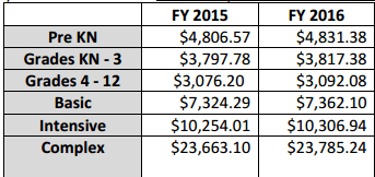 Per student funding amounts by student category. Del. Dept of Ed