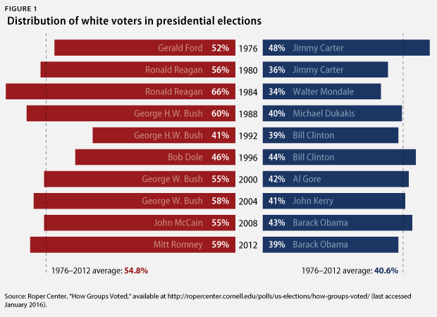 How is this good for white voters?